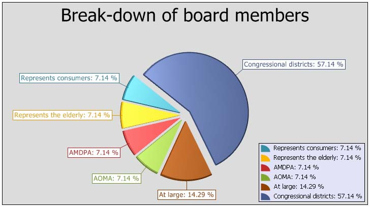 Web Chart - breakdown of board members